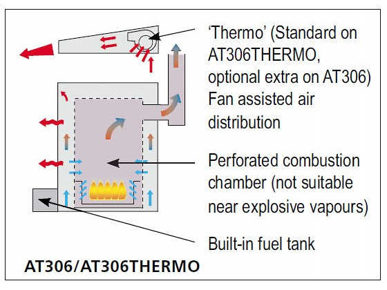 Thermobile At307 Wiring Diagram Thermobile Waste Oil Heater – Industrial Combustion Wiring Diagrams